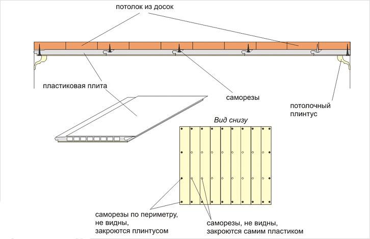 Схемы обшивки и крепления пластиковых изделий