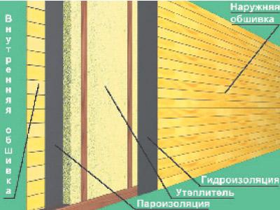 Схема правильной обшивки дома