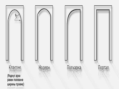 Примеры оформления дверных проемов