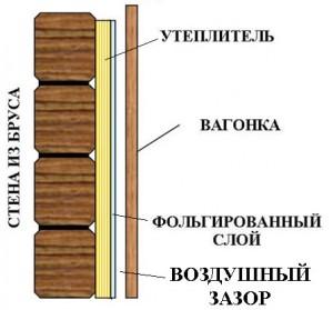 Схема утепления стен для обшивки вагонкой