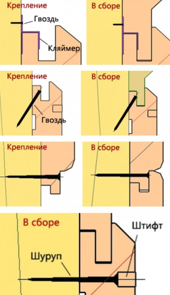 Принцип крепления вагонки при помощи гвоздей или шурупов