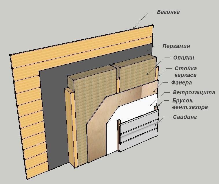 Внутреннее устройство стены бани, отделанной вагонкой