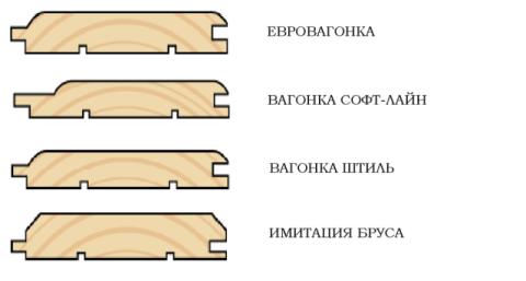 Классификация материала.