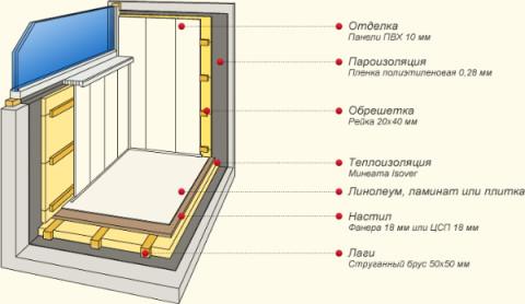 Пошаговый инструктаж по установке ПВХ панелей.
