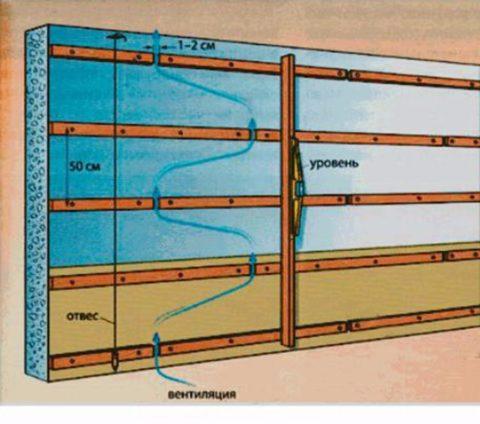Схема циркуляции воздуха в однослойной обрешетке