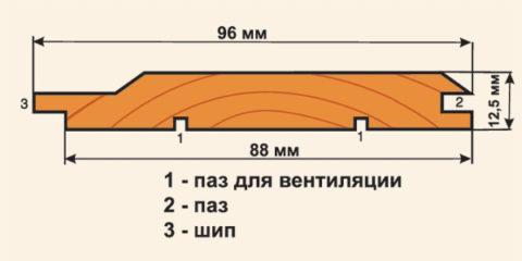 Строение профиля вагонки: 1 – пазы для вентиляции