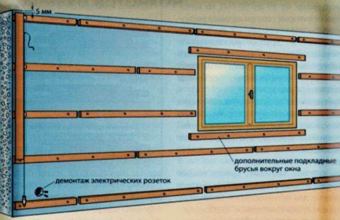 Схематическое строение реечной обрешетки