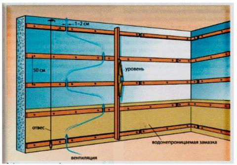 Система вентиляционных каналов