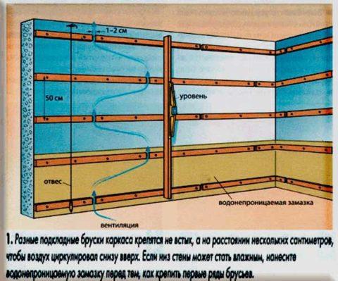 Циркуляция воздуха внутри обрешетки